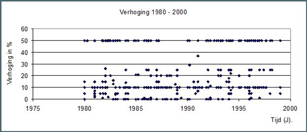 Wettelijke verhoging 1980 -2000